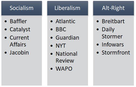 media-triad